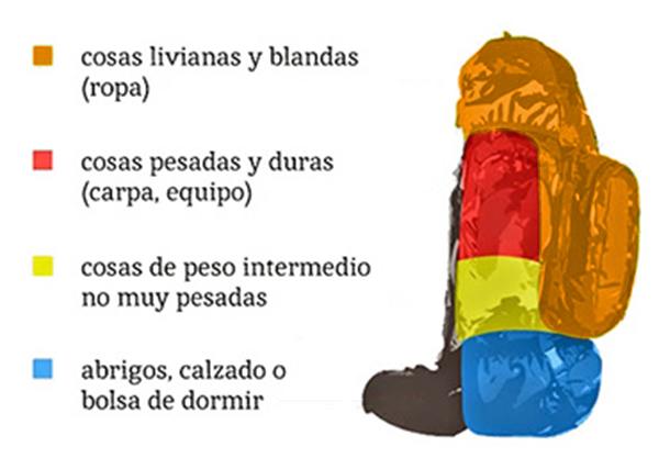 distribucion peso mochila