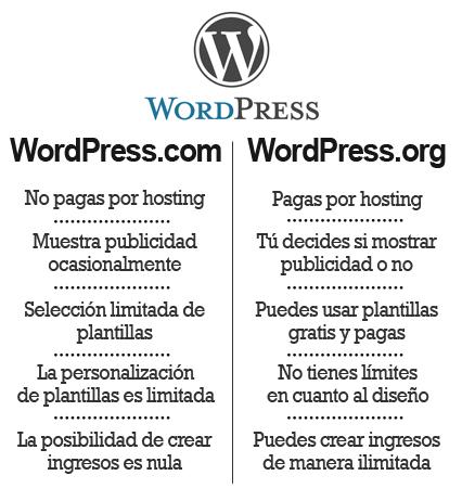 wp vs wp